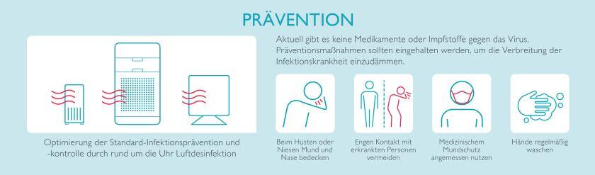 Corona Infektionsschutz Optimierung