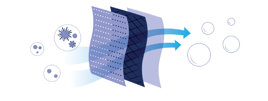 Filtrationstechnologie